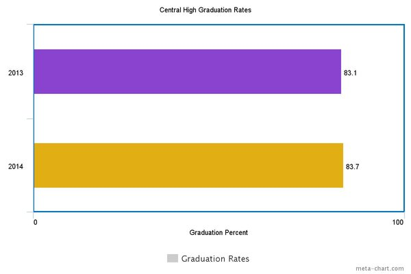 CHS GRADUATION RATES FOR 2013-2014 -- Central's graduation rate has seen a slight increase and is in search of an even bigger increase for the 2016 school year!
