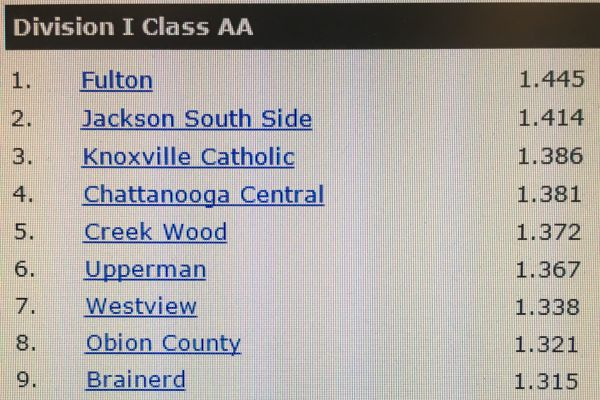 COACH T. RANKINGS --Chattanooga Central ranked Top 5 in Division 1 Class AA.