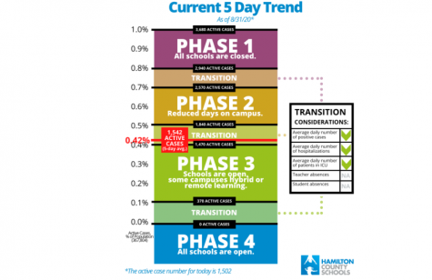 HAMILTON COUNTY ENTERS PHASE THREE OF COVID-19 OPENING SCHEDULE -- Pictured is the updated Hamilton County Schools Phase Tracker found at hcde.org.