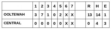 Box Score for Thursday's game vs. OHS