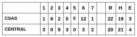 Box Score for Monday's game vs. CSAS